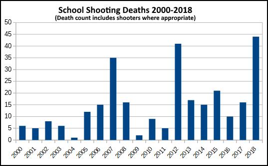 SchoolShootingDeathsUSA2000_2018